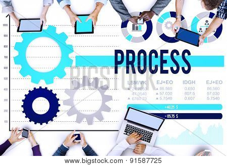 Process Method Operation Procedure Steps System Concept