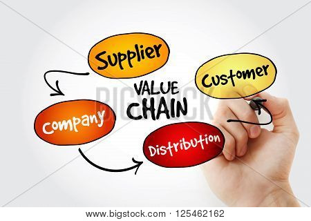 Hand Writing Value Chain Process Steps