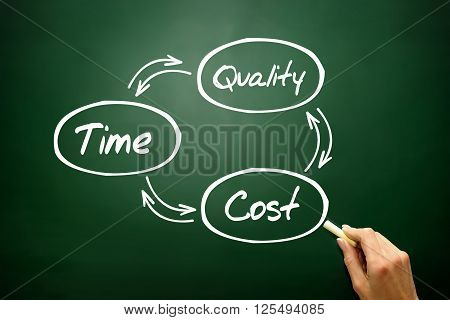 Hand Drawn Time Cost Quality Balance