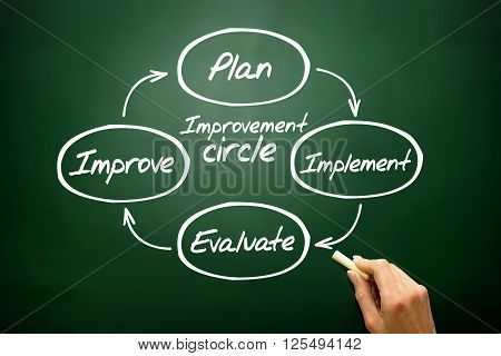 Improvement Circle Of Plan