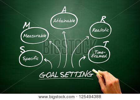 Hand Drawn Vector Smart Goal Setting Diagram, Chart Shapes On Blackboard..