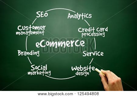 Hand drawn E-commerce circle process for presentations and reports business concept