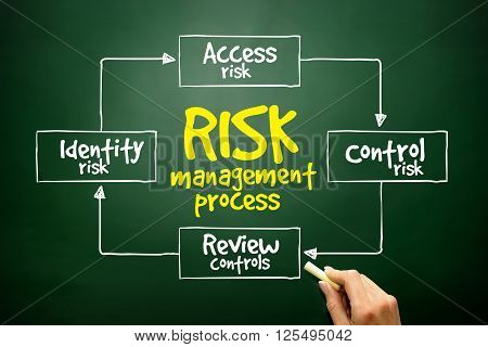 Hand Drawn Risk Management Process Mind Map, Business Concept ..