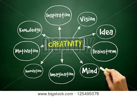 Hand Drawn Creativity Mind Map, Business Concept..