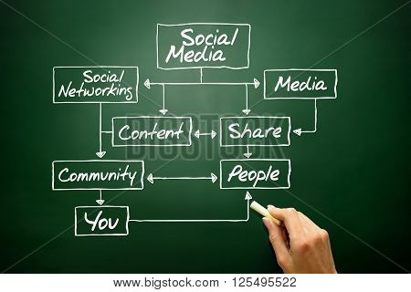 Social Media Flow Chart Concept, Business Strategy ..
