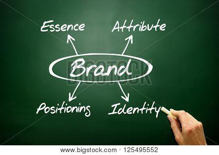 Brand Concept, Essence, Attribute, Positioning, Identity ..