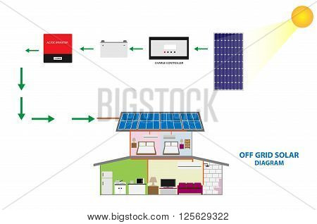 Diagram of solar off grid system present by home photovoltaic and solar equipment