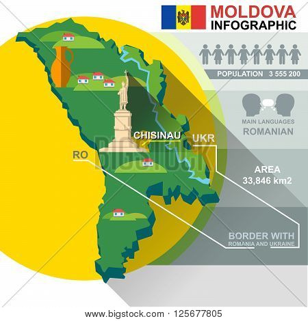 Republic of Moldova country infographic and statistical data with best sights