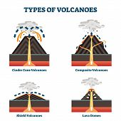 Type Of Volcanoes Vector Illustration. Labeled Geological Classification. Geographic Cinder Cone, Co poster