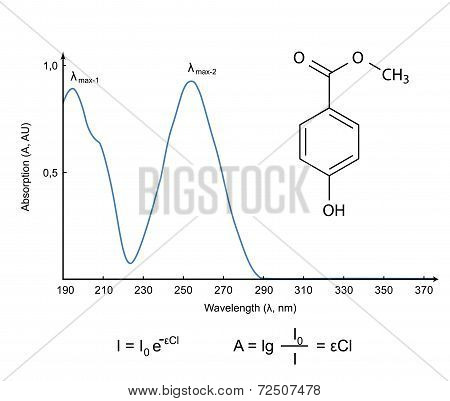 Absorption Spectrum Of The Chemical Compound Paraben In The Uv Wavelength Range