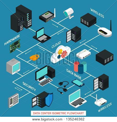 Data center isometric flowchart with hardware security cloud service and wireless technology elements connected with dash line on blue background vector illustration