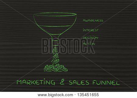 Marketing & Sales Funnel, Awareness Interest Decision Action Version
