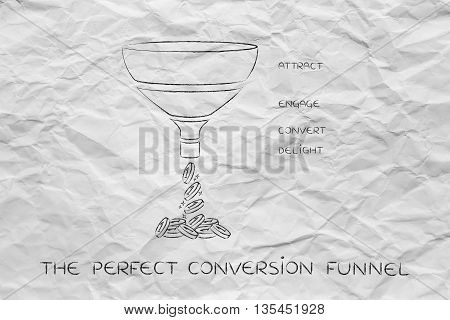 The Perfect Conversion Funnel, Attract Engage Convert Delight Version