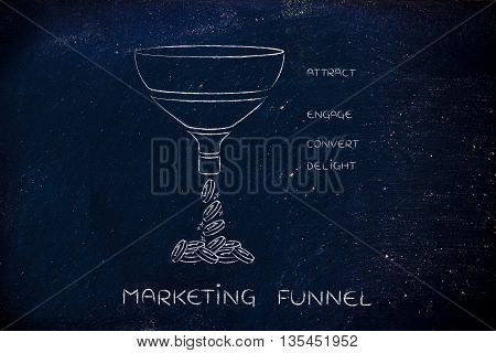 Marketing Funnel, Attract Engage Convert Delight Version