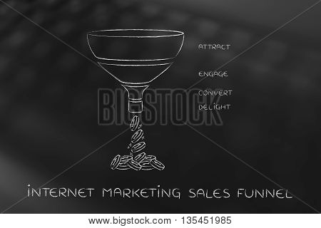 Internet Marketing Sales Funnel, Attract Engage Convert Delight Version