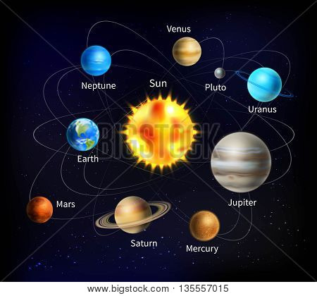 Solar system with names of planets on background with starry sky cartoon vector illustration