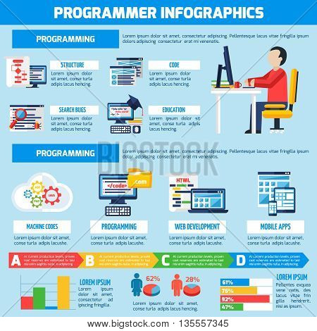 Programmer infographics flat layout with professional education presentation and information about  programming for mobile  apps and web services vector illustration