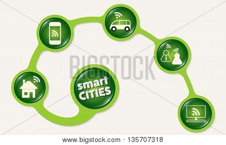 Green circular frames and the words smart cities
