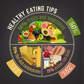Healthy Eating Plate. Infographic Chart With Proper Nutrition Proportions. Food Balance Tips. Vector poster