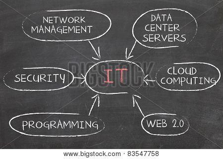 IT information technology