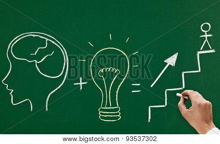 concept on blackboard brain plus idea equals promotion