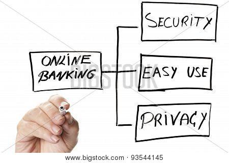 online banking diagram