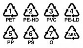 Plastics Recycling Symbol, Recycle Triangle With Number And Resin Identification Code Sign. poster