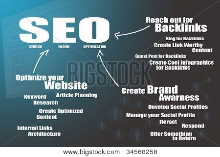 SEO flowchart for internet marketing your business