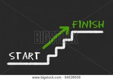 Stairs With Start, Finish And A Green Arrow On A Black Blackboard