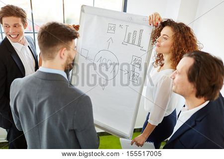 Seminar with presentation of flipchart about business consulting