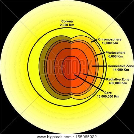 The Sun Layers and its thickness surface light hot star gradual lines structure corona and name of each layer chromosphere photospere connective radiative zones core space at background