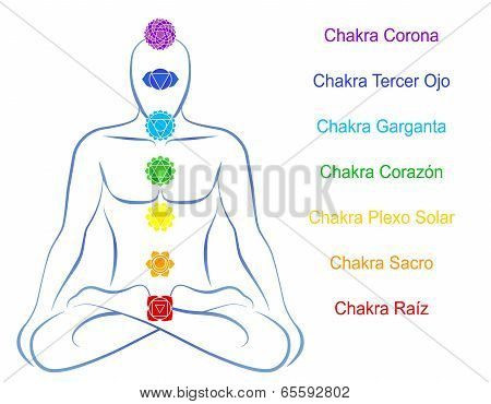 Chakras Man Description Spanish