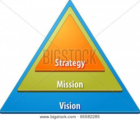 business strategy concept infographic diagram illustration of strategy mission vision hierarchy pyramid