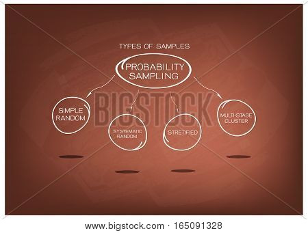 Business and Marketing or Social Research Process Type of The Probability Sampling Method in Qualitative Research on Brown Chalkboard.