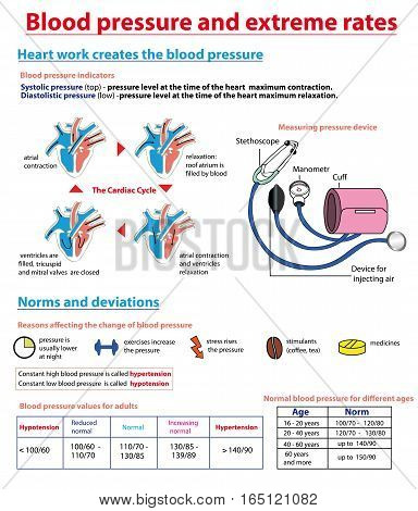 Blood pressure and extreme rates. Blood pressure education info graphic.