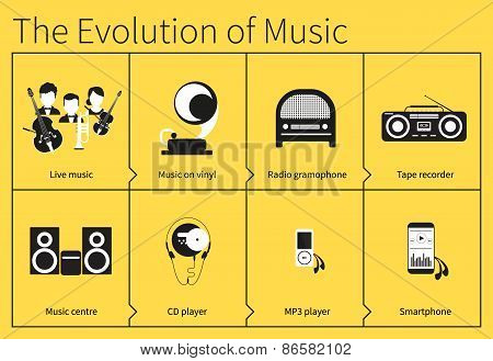 Evolution Of Radio