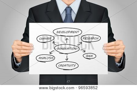 Businessman Holding Innovation Flow Chart