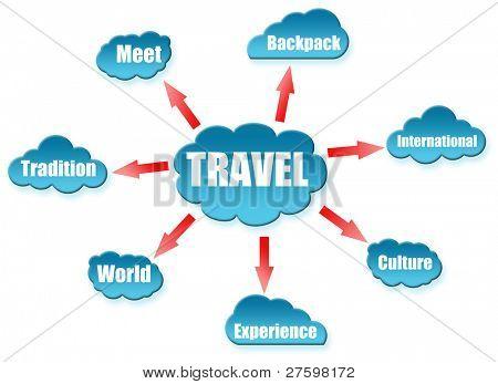 Travel word on cloud scheme