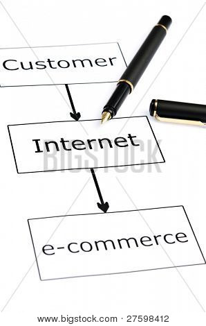 E-commerce scheme and pen on white