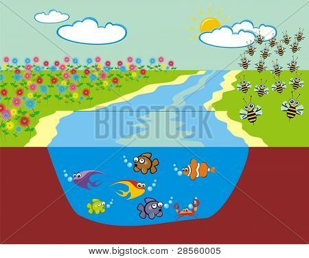 VECTOR - Summer Landscape - Meadow filled with Flowers beside the River & on the other Side Group of Bees - Also Cross-section of the River showing the Sea Life of many Fish Crab - Sky with Cloud Sun