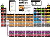 Colorful Complete Periodic Table of the Chemical Elements - including Element Name, Atomic Number, A
