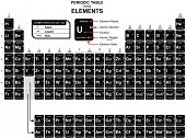 Periodic Table of the Chemical Elements - including Element Name, Atomic Number, Atomic Weight, Elem