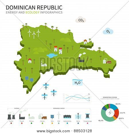Energy industry and ecology of Dominican Republic