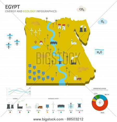 Energy industry and ecology of Egypt