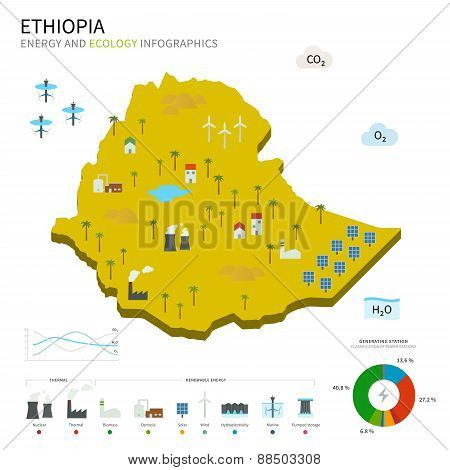 Energy industry and ecology of Ethiopia