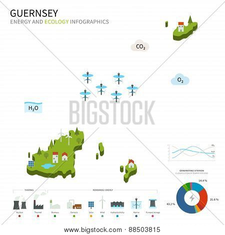 Energy industry and ecology of Guernsey