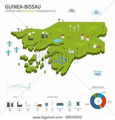 Energy industry and ecology of Guinea-Bissau
