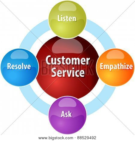 business strategy concept infographic diagram illustration of customer service qualities