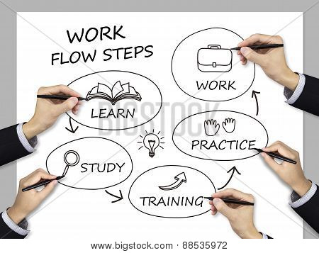 Workflow Steps Written By A Business Team