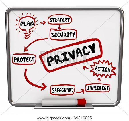 Privacy security or safeguard diagram or flowchart written on a dry erase board as tips, advice or information on making your personal, sensitive data safe and secure